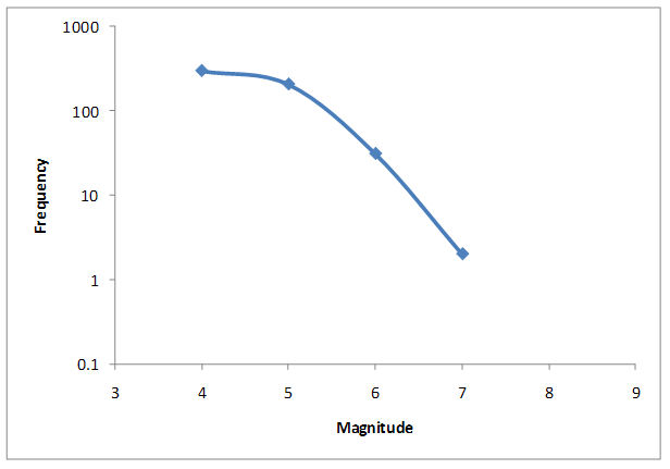 Figure 1. Magnitude frequency distribution for aftershocks