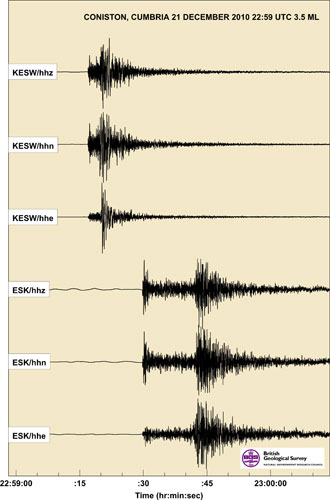 Seismograms of the Coniston earthquake of 21 December 2010 as recorded on the BGS KESWand ESK broadband seismometers.
