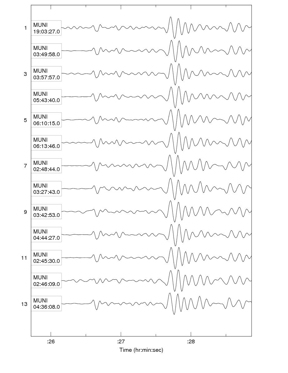 Seismograms for a number of similar events recorded on the seismometer at Manchester University, which was closest to the epicentres.